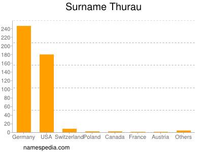 Surname Thurau