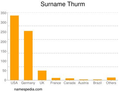 Surname Thurm