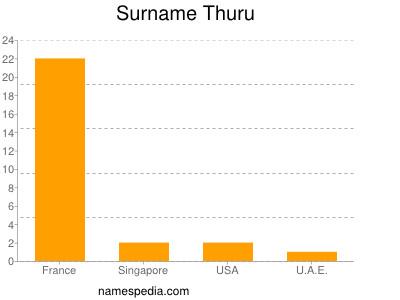 Surname Thuru
