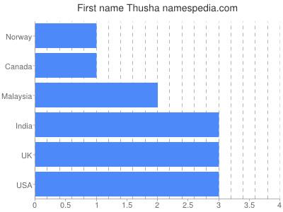 Given name Thusha