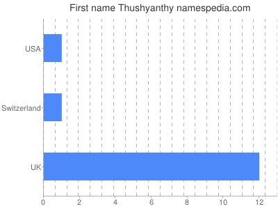 Given name Thushyanthy