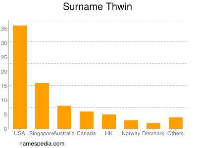 Surname Thwin