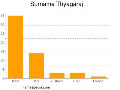 Surname Thyagaraj