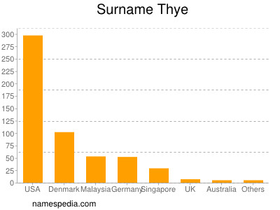 Surname Thye