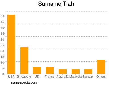 Surname Tiah