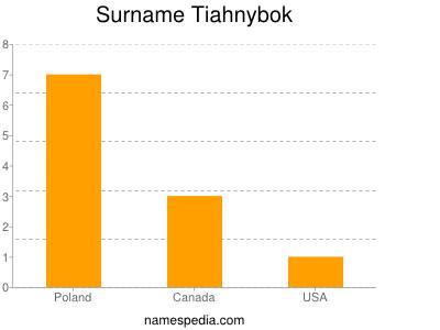 Surname Tiahnybok