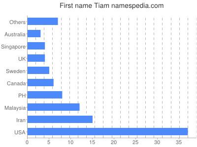 Given name Tiam