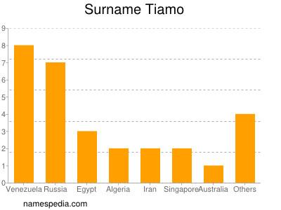 Surname Tiamo