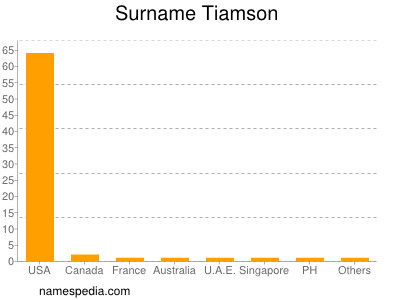 Surname Tiamson