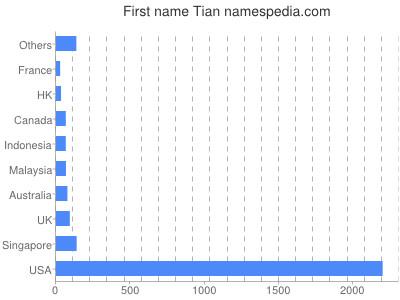 Given name Tian