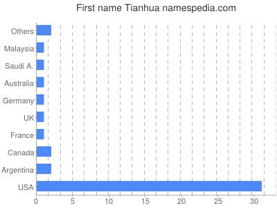 Given name Tianhua