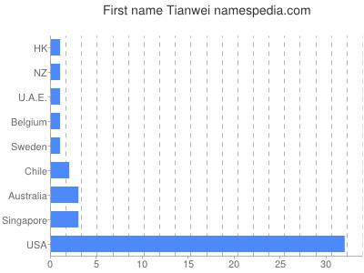 Given name Tianwei