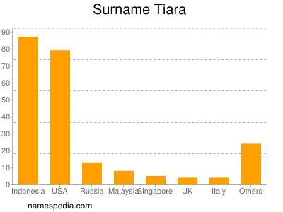 Surname Tiara