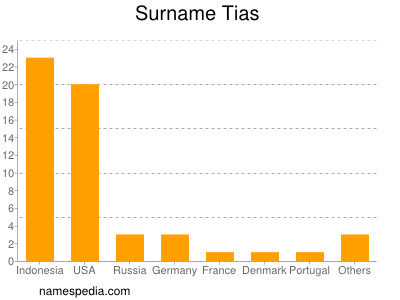 Surname Tias