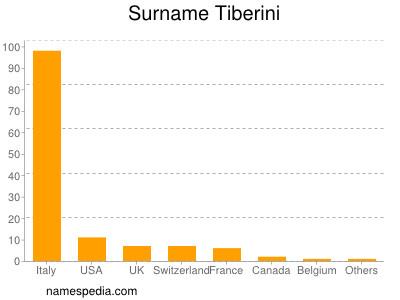 Surname Tiberini