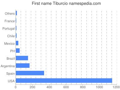 Given name Tiburcio