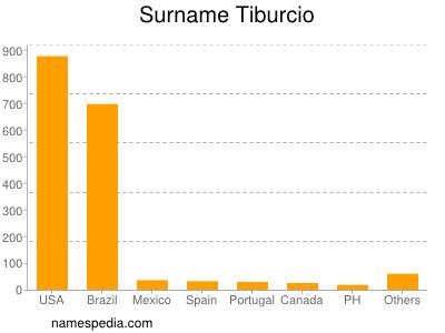 Surname Tiburcio