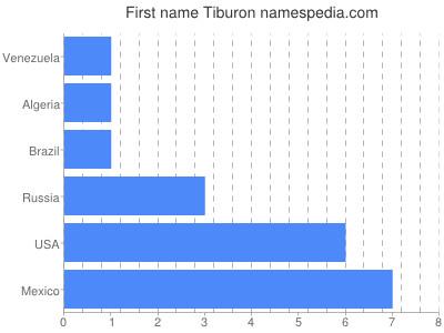 Given name Tiburon