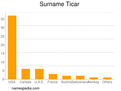 Surname Ticar