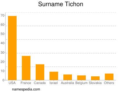 Surname Tichon