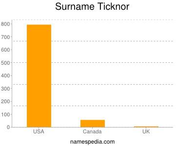 Surname Ticknor