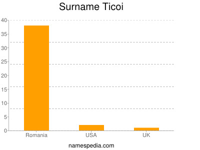 Surname Ticoi