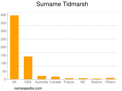 Surname Tidmarsh