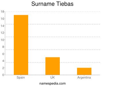 Surname Tiebas