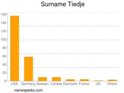 Surname Tiedje
