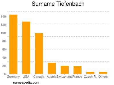 Surname Tiefenbach