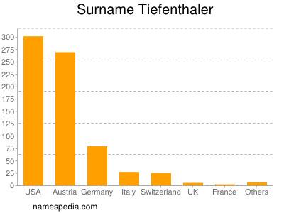 Surname Tiefenthaler