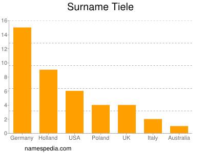 Surname Tiele