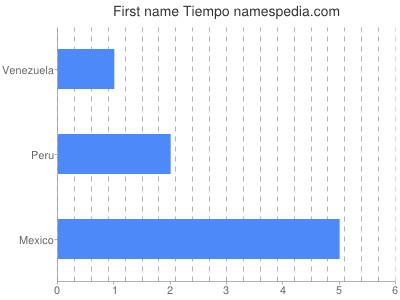 Given name Tiempo