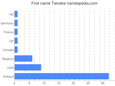 Given name Tieneke