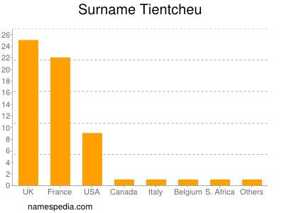 Surname Tientcheu