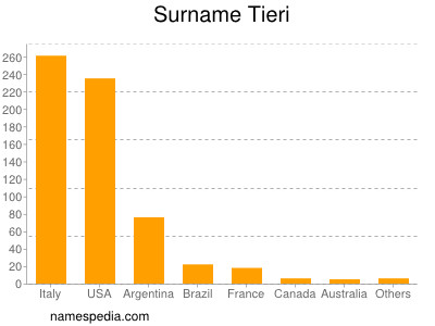 Surname Tieri