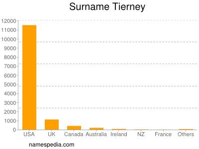 Surname Tierney