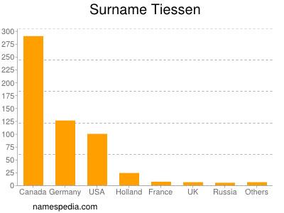 Surname Tiessen