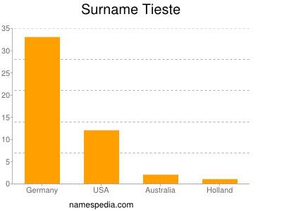 Surname Tieste