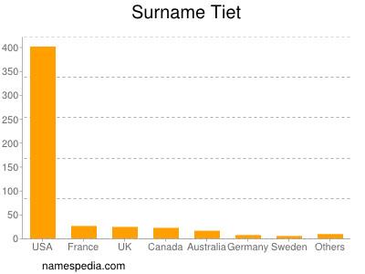 Surname Tiet