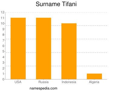 Surname Tifani