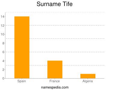 Surname Tife