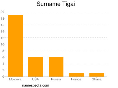 Surname Tigai