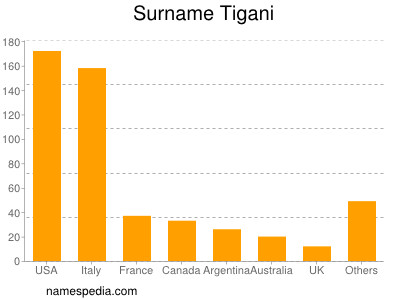 Surname Tigani