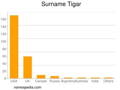 Surname Tigar