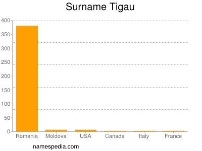 Surname Tigau