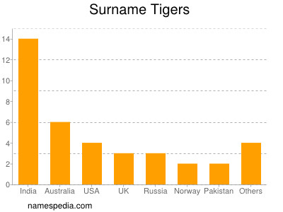 Surname Tigers