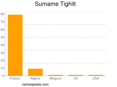 Surname Tighilt
