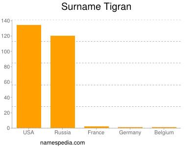 Surname Tigran