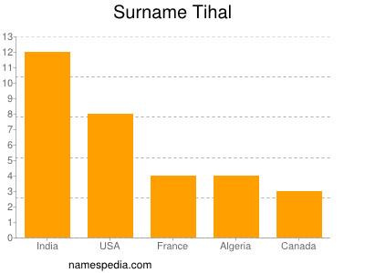 Surname Tihal